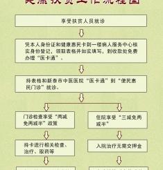新泰市中医医院健康扶贫患者就诊流程图